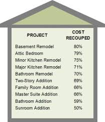 The Renovations That Will Pay Off The Most For Your House In