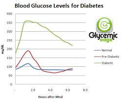 Normal Blood Sugar Chart New Blood Sugar Chart Information Glycemic Edge
