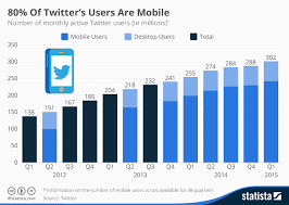 Chart 80 Of Twitters Users Are Mobile Statista