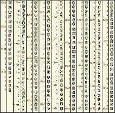 Silver Plate Pattern Chart Irish Hallmarks I Encyclopedia Of Silver Marks Hallmarks