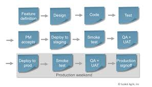 Continuous Delivery Pipeline Scaled Agile Framework