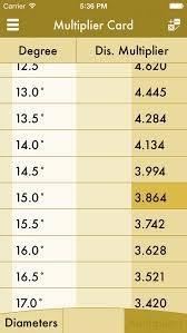 Conduit Bending Chart 60 Disclosed Conduit Bending Multiplier Table