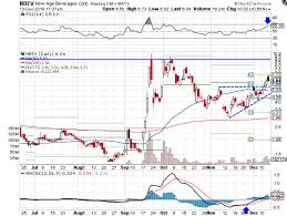Nbev Stock Chart New Age Beverages Could Consolidate Before Moving Higher