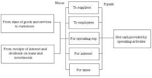 Direct Vs Indirect Method Of Cash Flows Accountingexplanation Com