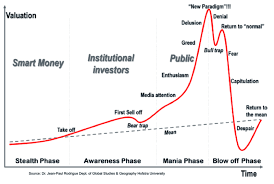 Биткоин пузыри Краткая история io Блоги Резкий рост курсовой стоимости биткоина в мае 2017 года и последовавшее за ним молниеносное падение на 20 25% заставило вновь заговорить о таком явлении
