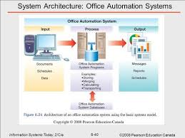 office automated system. Office Automation System At Rs 5000 /set | Systems ID: 17888642288 Automated