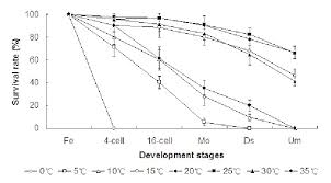 The Relationship Between Water Temperature And Survival Of