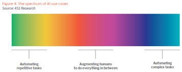 Taylor Spectrum Bias Chart Discover Where You Land On 451 Researchs Spectrum Of Ai Use