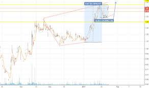 Trch Stock Chart Long Trch