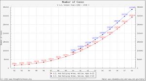 Autism Rise Chart Mature Autism Evolution Autism Springingtigers Blog