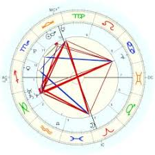 Alexandria Ocasio Cortez Birth Chart Ocasio Cortez Alexandria Astro Databank