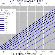 Humidity Temperature Relationship Chart Relationship Between Air Temperature Dewpoint And Relative