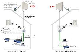point to point wireless bridge kit long range wireless bridge kit wireless bridge point to point wireless backhaul ethernet bridge share internet connection