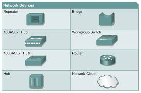 Network Devices Basic Networking Network Concept