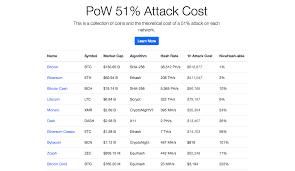Когда происходит подмена блоков в блокчейне и методы защиты. Privacy Crypto Zencash Hacked In 51 Attack