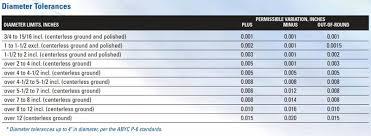 Shaft Straightness Tolerance Chart Propeller Shaft Tolerance Tables Straightness Diameter Length