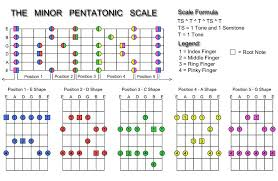 Guitar Guide Minor Pentatonic Scale In 2019 Pentatonic
