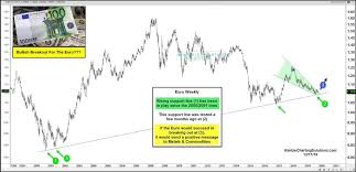 Euro Currency Breakout Gold Bulls Sure Hope So See It Market