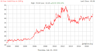 20 Year Gold Price History In Swiss Swiss Francs Per Gram