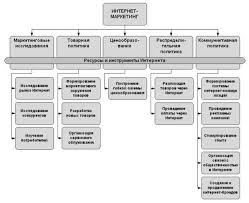 Реферат Маркетинг в интернете  Возможности использования Интернета в системе маркетинга предприятия