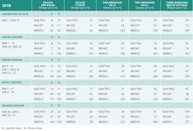 Dvc Aulani Point Chart 2018 Dvc Points Charts Dvc Points Chart At Vacatia