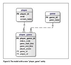 Relational Data Modelling Data Modelling 102 Jaxenter