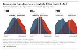 The U S Is More Politically Polarized Time