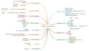 mind map death of a sman as image