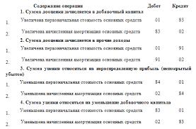 Книга Основные средства Бухгалтерский и налоговый учет 2 5 Оценка импортных основных средств