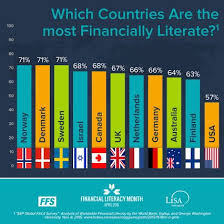 best financial literacy month images financial  financial a href helpbeksanimportscomliteracy essay