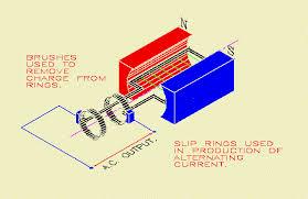 alternating current gif. alternating current gif u