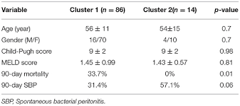 Frontiers Ascitic Bacterial Composition Is Associated With