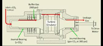 co2 engine diagram wiring diagram info co2 engine diagram wiring diagram toolbox co2 engine diagram
