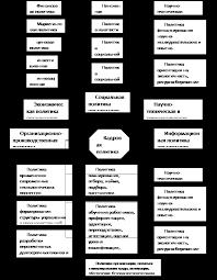 Формирование кадровой политики организации совершенствование  Как мы видим из представленной схемы кадровая политика тесно связана со всеми областями хозяйственной политики организации А именно рассмотрение и
