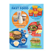 Junk Food Chart Fast Food Chart