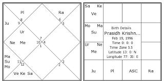 Prasidh Krishna Birth Chart Prasidh Krishna Kundli