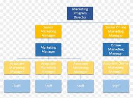 Online Store Organizational Chart Walmart Organizational Structure Pdf Archives Hashtag