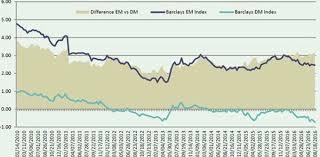 Chart Yield Differential Etfs Emerging Markets Spdr Etf