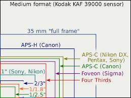 Image Sensor Format Wikipedia
