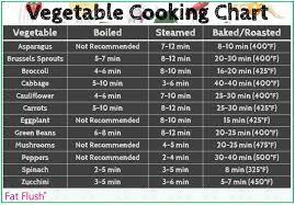 Vegetable Cooking Chart Fat Flush