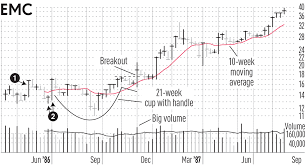 Ipo Stocks Why Big Breakouts May Need More Than One Try