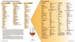 Malt Characteristics Chart Randy Mosher Com Mastering Homebrew