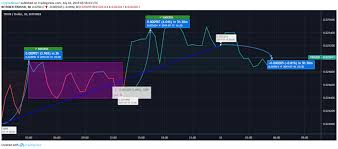 Trx Chart Price Rally Starts In Tron Trx Expected To Climb