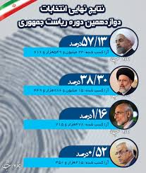 Image result for رای نهایی انتخابات رئیس جمهوری ایران