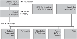 The Organizational Structure Of Ikea Source Www Ikea Group