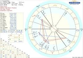 Degrees In Astrology Chart What Does Astrology Say About My Sexuality And Anger I Don