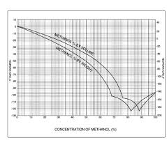 Brine Water Freezing Point Chart Methanol Water Mixtures Make Great Cooling Baths Chemtips