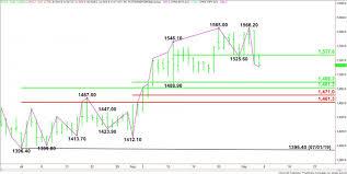 Gold Price Futures Gc Technical Analysis September 6