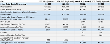 Electric Vehicle Comparison Chart Volkswagen Id 3 Vs Volkswagen Golf 5 Year Cost Of