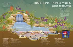 Small Picture small backyard fish pond ideas make your landscape interesting